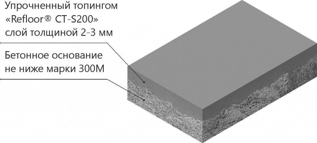 Топпинг для бетона купить новосибирск бетон проекты